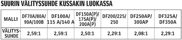 Suzuki-suurin-välityssuhde-kussakin-luokassa-kuva